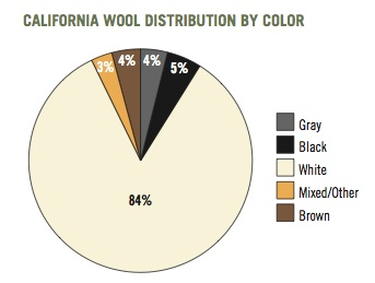 wool by color